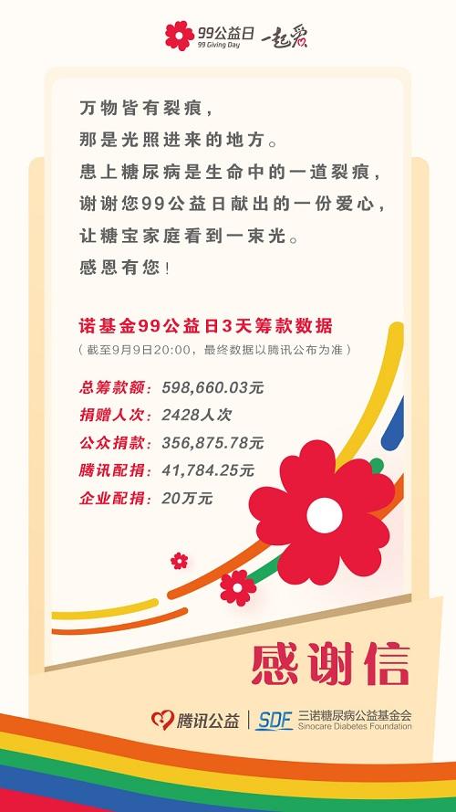 """总捐赠额超55万 三诺倾情参与""""99公益日""""爱心活动"""